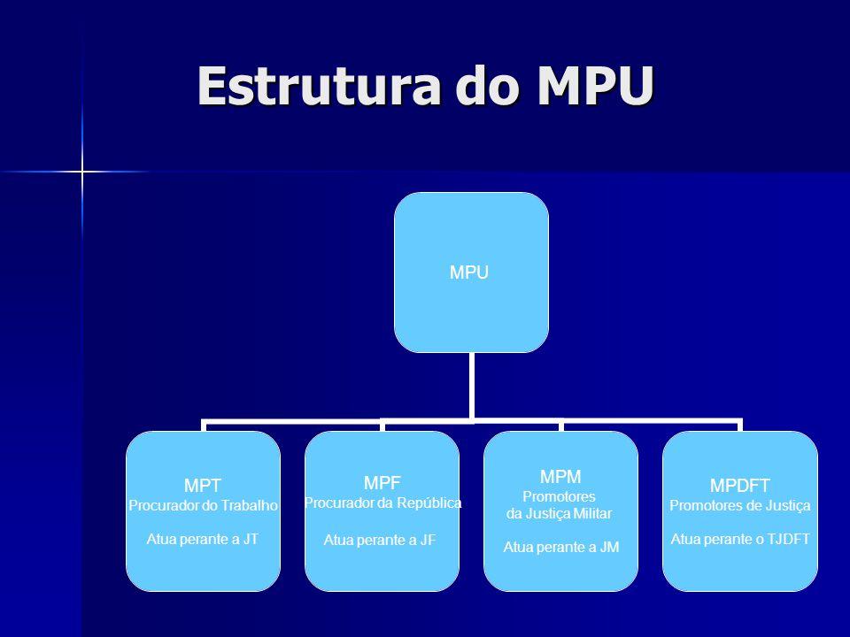 Estrutura do MPU