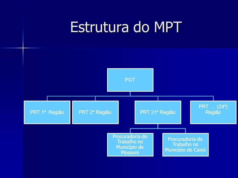 Estrutura do MPT PGT PRT 1ª. Região PRT 2ª Região PRT 21ª Região