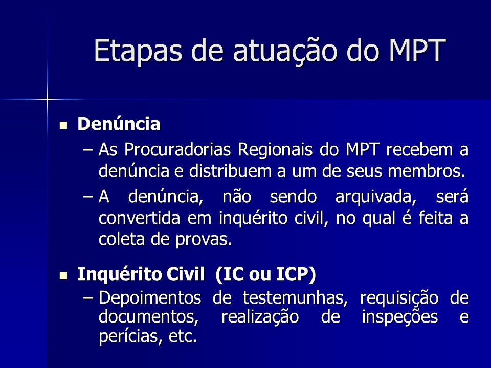 Etapas de atuação do MPT