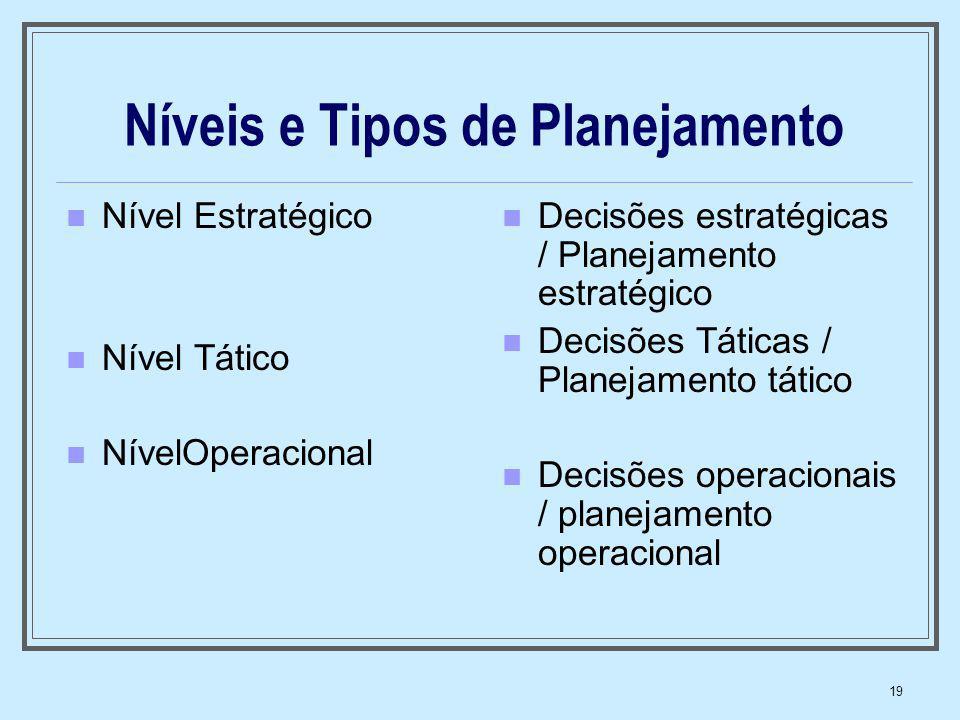 Níveis e Tipos de Planejamento