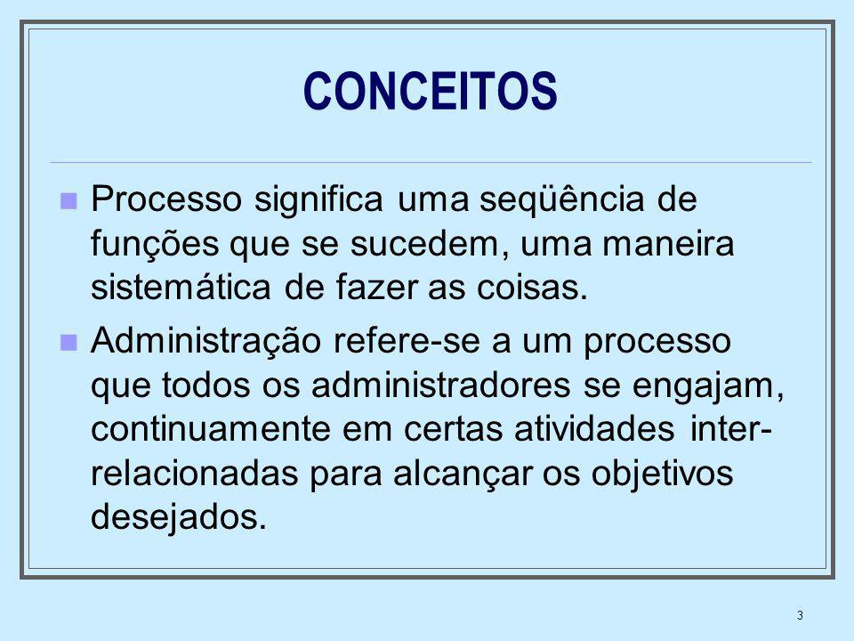 CONCEITOS Processo significa uma seqüência de funções que se sucedem, uma maneira sistemática de fazer as coisas.