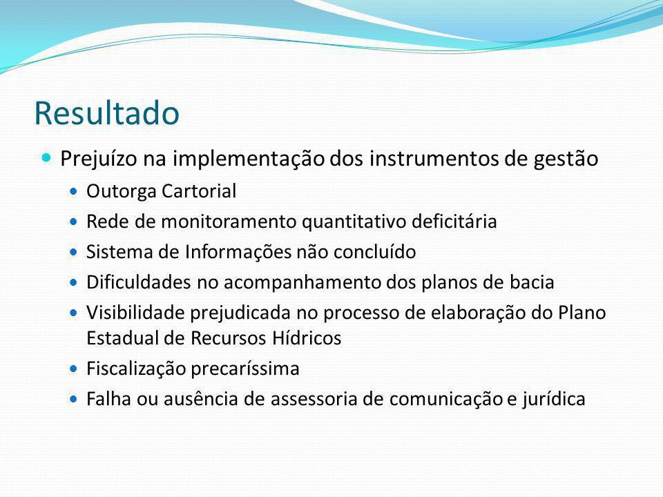 Resultado Prejuízo na implementação dos instrumentos de gestão