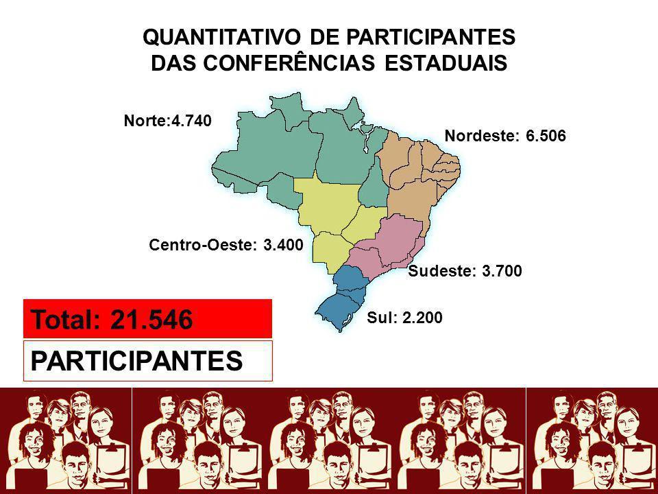 QUANTITATIVO DE PARTICIPANTES DAS CONFERÊNCIAS ESTADUAIS