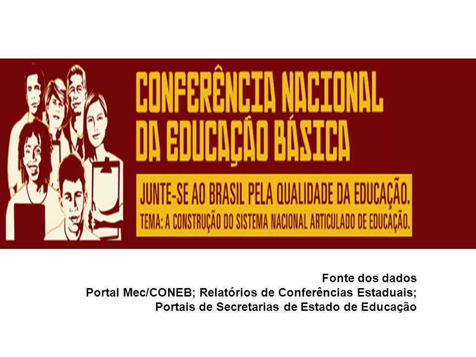 Fonte dos dados Portal Mec/CONEB; Relatórios de Conferências Estaduais; Portais de Secretarias de Estado de Educação.