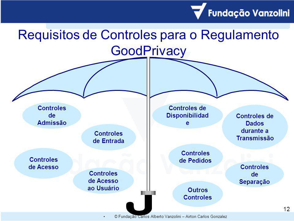 Requisitos de Controles para o Regulamento GoodPrivacy