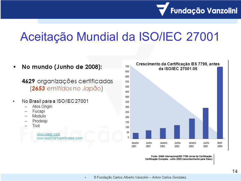 Aceitação Mundial da ISO/IEC 27001