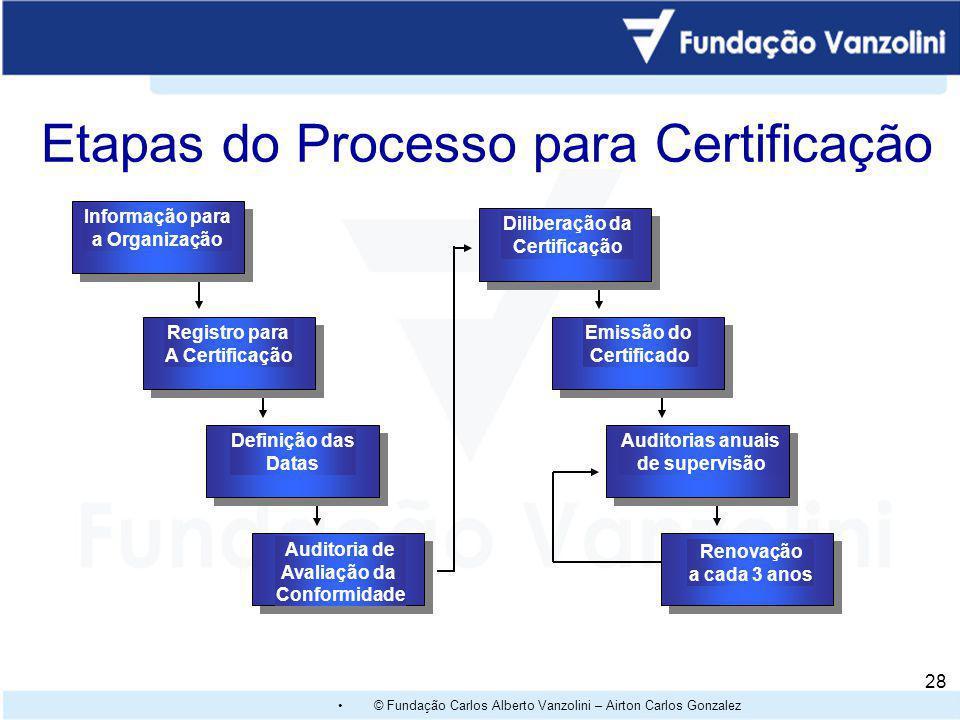 Etapas do Processo para Certificação