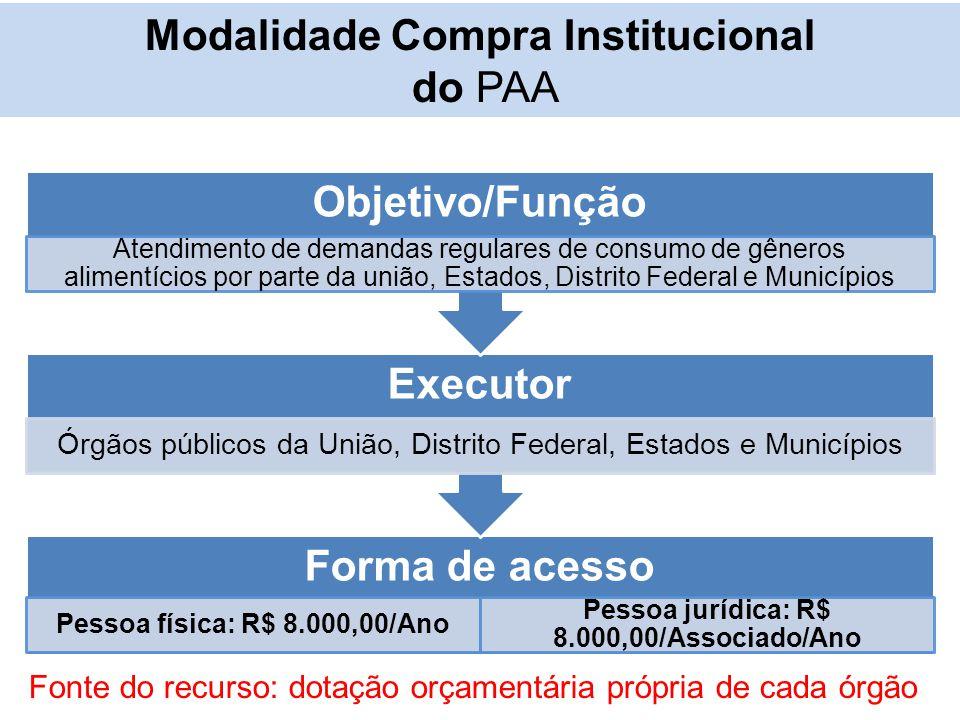 Modalidade Compra Institucional do PAA