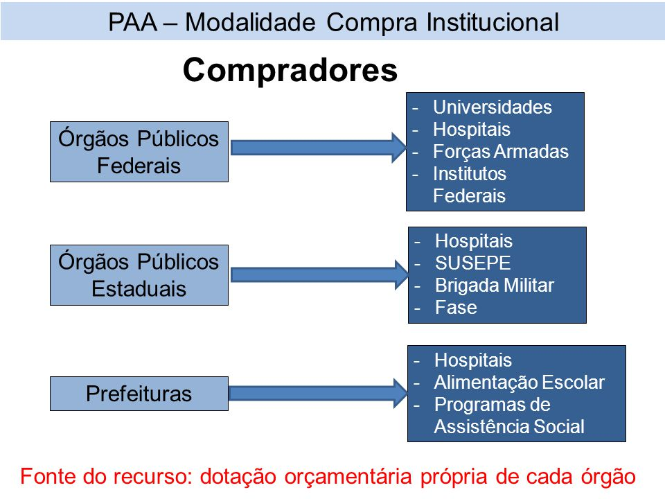 PAA – Modalidade Compra Institucional