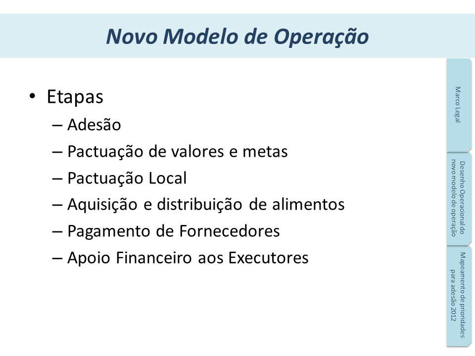 Novo Modelo de Operação