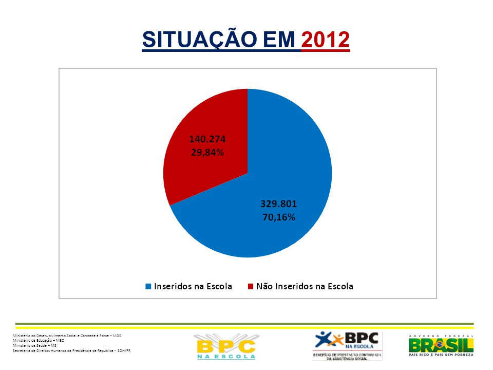 SITUAÇÃO EM 2012 Ministério do Desenvolvimento Social e Combate à Fome – MDS. Ministério da Educação – MEC.