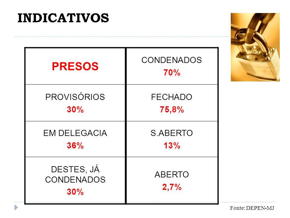 INDICATIVOS PRESOS CONDENADOS 70% PROVISÓRIOS 30% FECHADO 75,8%
