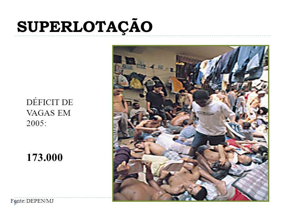 SUPERLOTAÇÃO DÉFICIT DE VAGAS EM 2005: 173.000 Fonte: DEPEN/MJ