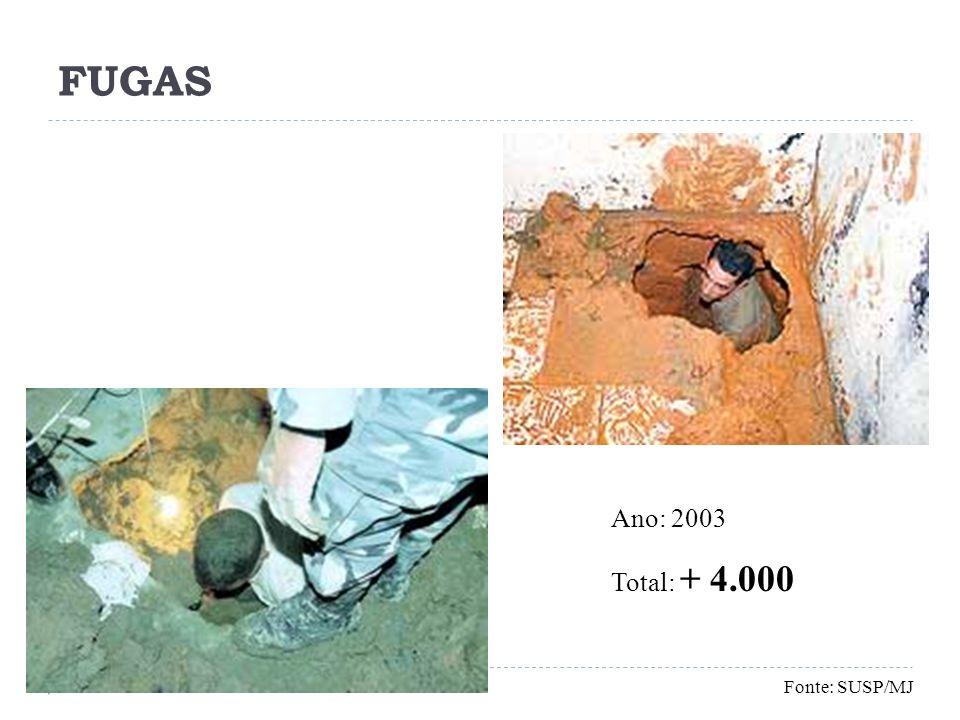 FUGAS Ano: 2003 Total: + 4.000 Fonte: SUSP/MJ