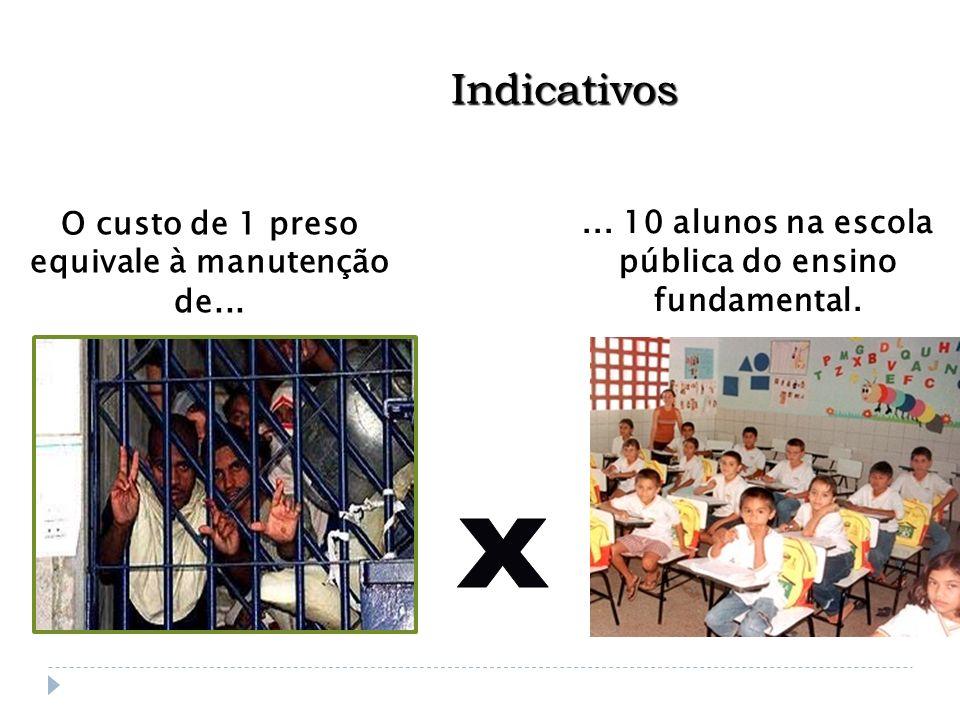 O custo de 1 preso equivale à manutenção de...