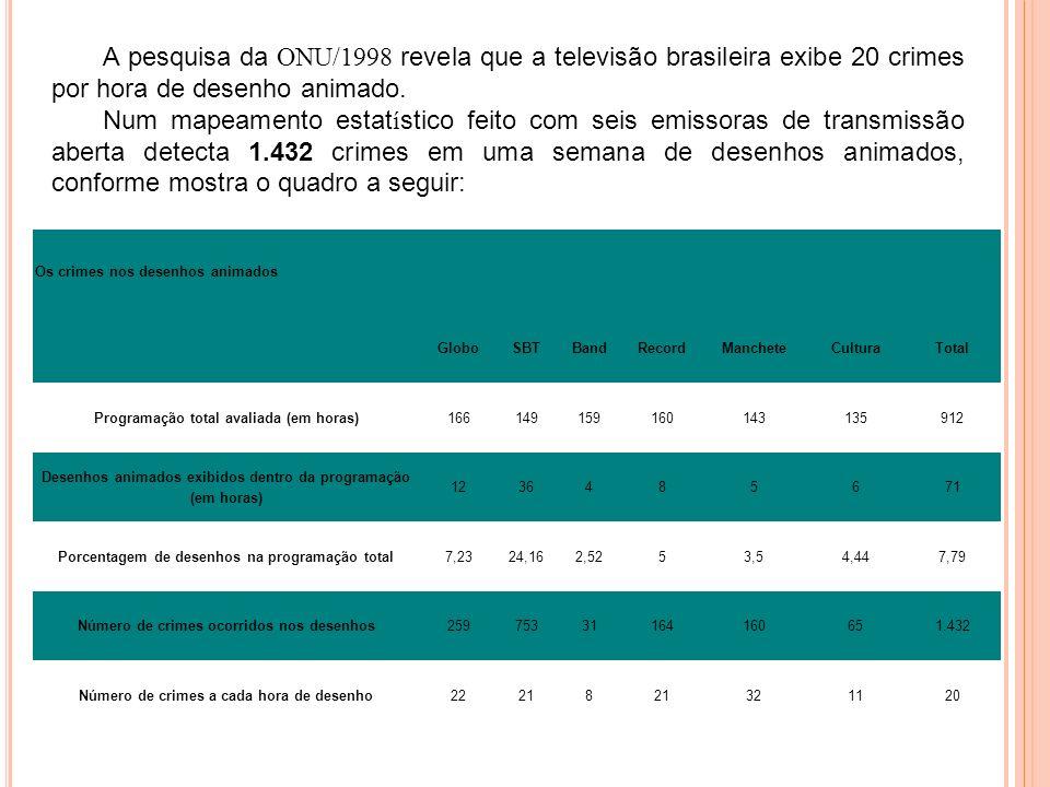 A pesquisa da ONU/1998 revela que a televisão brasileira exibe 20 crimes por hora de desenho animado.