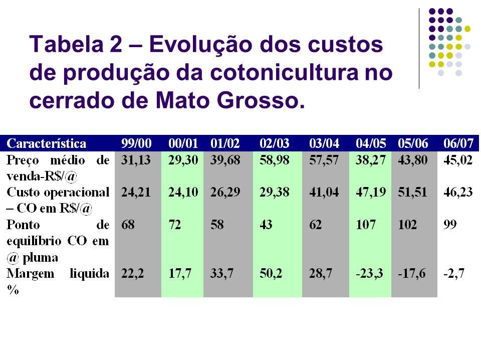 Tabela 2 – Evolução dos custos de produção da cotonicultura no cerrado de Mato Grosso.