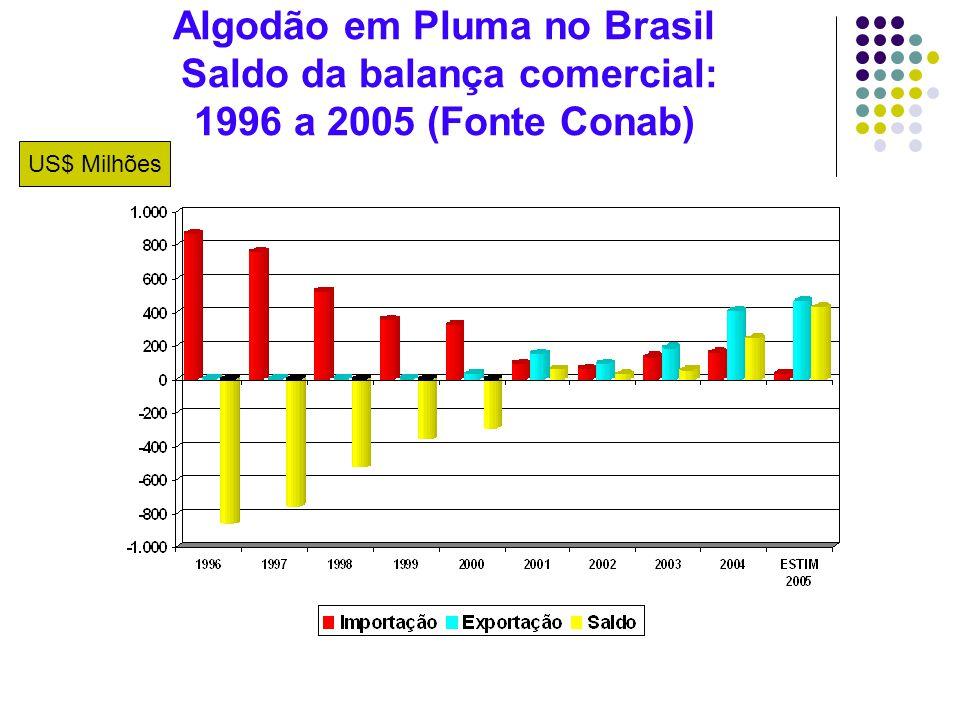 Algodão em Pluma no Brasil Saldo da balança comercial: 1996 a 2005 (Fonte Conab)