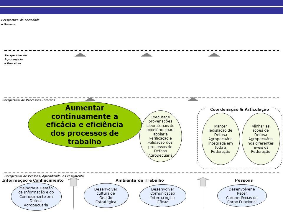 Coordenação & Articulação