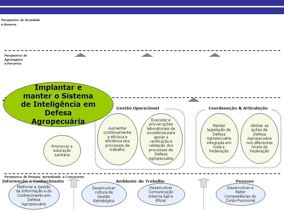 Implantar e manter o Sistema de Inteligência em Defesa Agropecuária