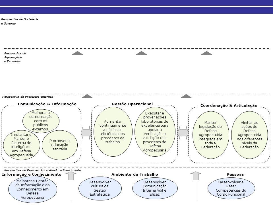 Comunicação & Informação Coordenação & Articulação