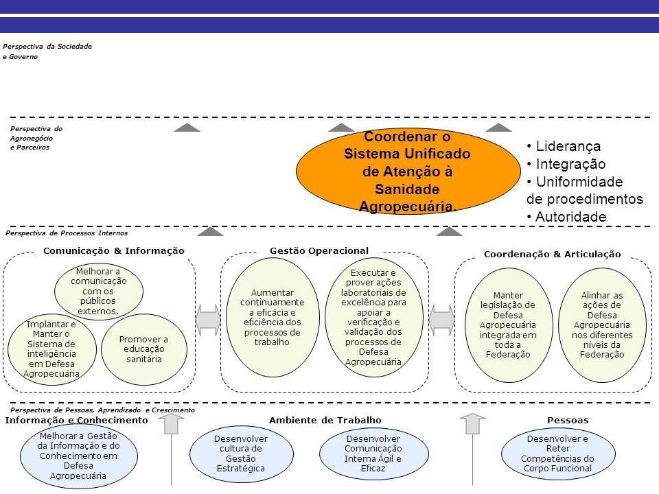 Coordenar o Sistema Unificado de Atenção à Sanidade Agropecuária.