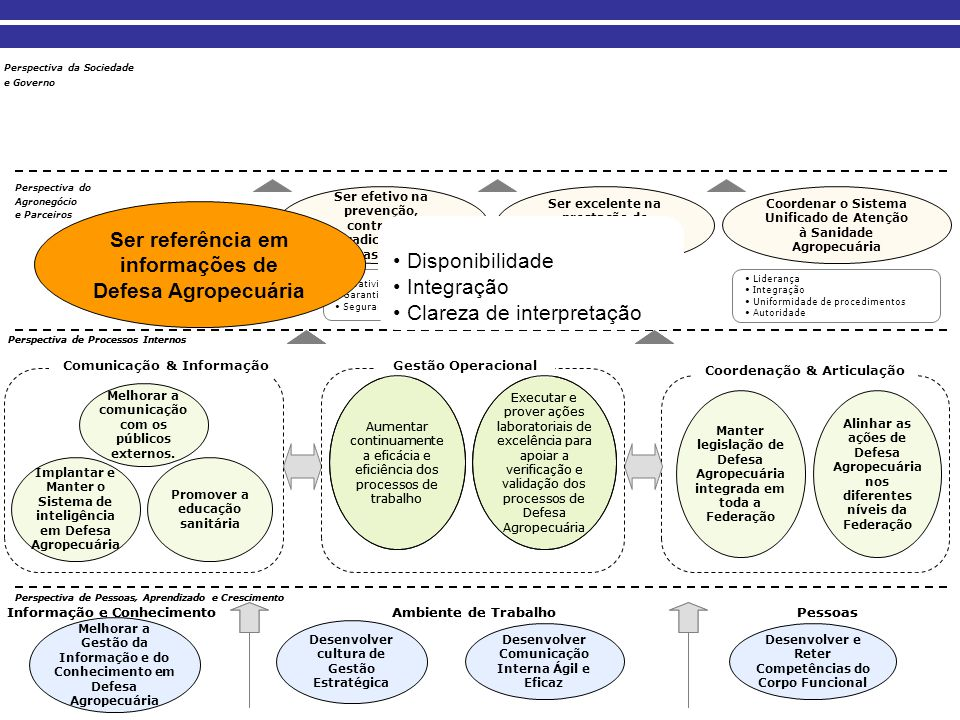 Ser referência em informações de Defesa Agropecuária