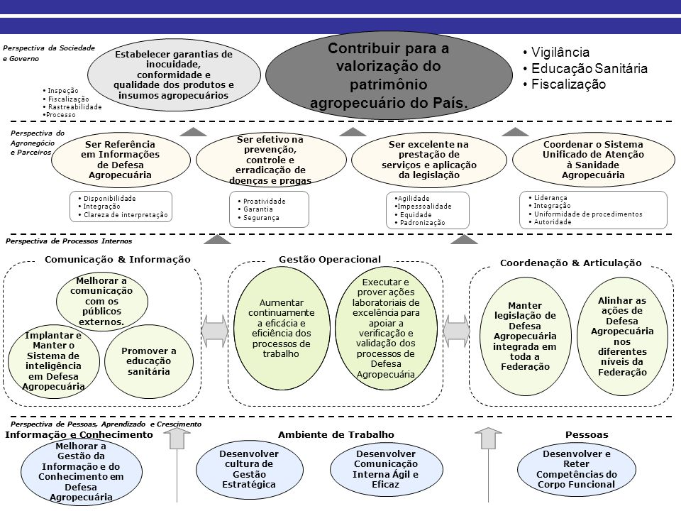 Contribuir para a valorização do patrimônio agropecuário do País.