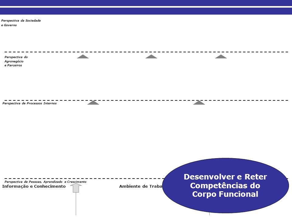 Desenvolver e Reter Competências do Corpo Funcional