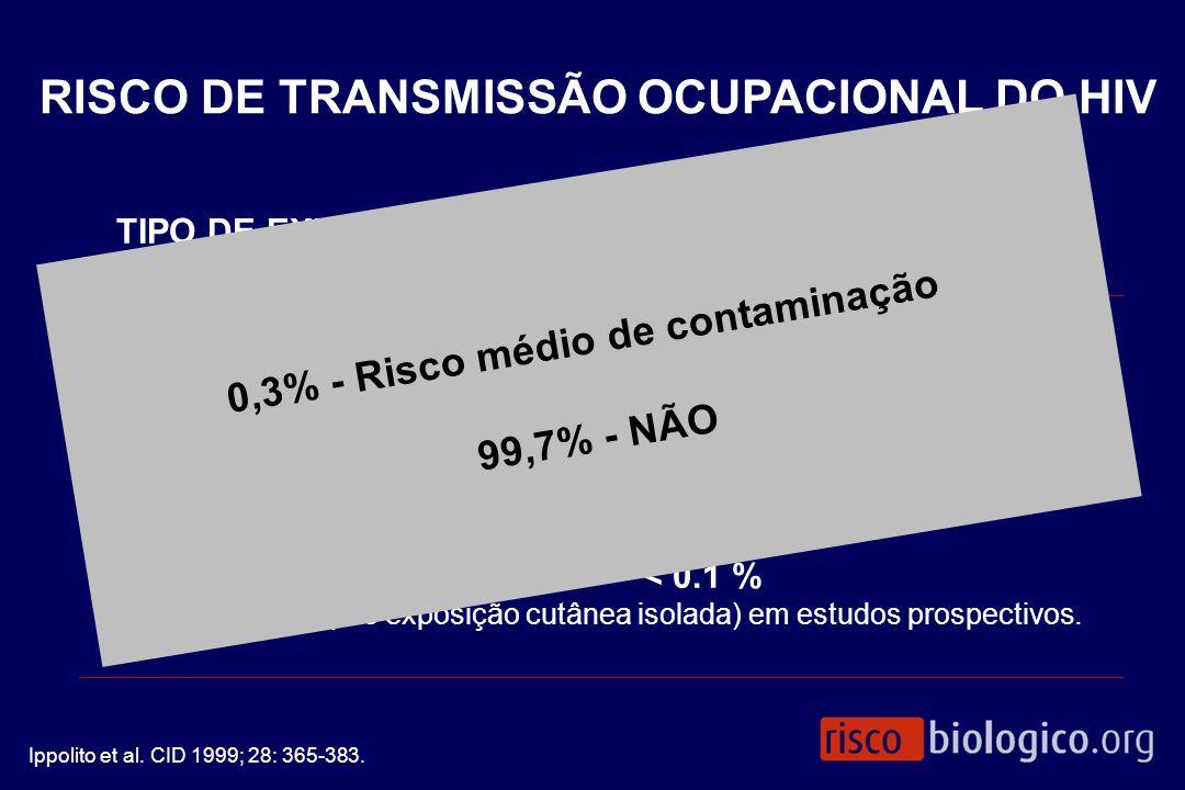 0,3% - Risco médio de contaminação