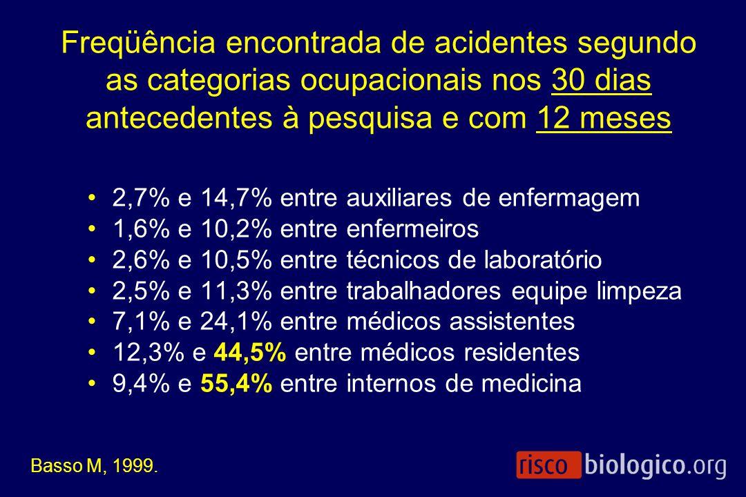 Freqüência encontrada de acidentes segundo as categorias ocupacionais nos 30 dias antecedentes à pesquisa e com 12 meses