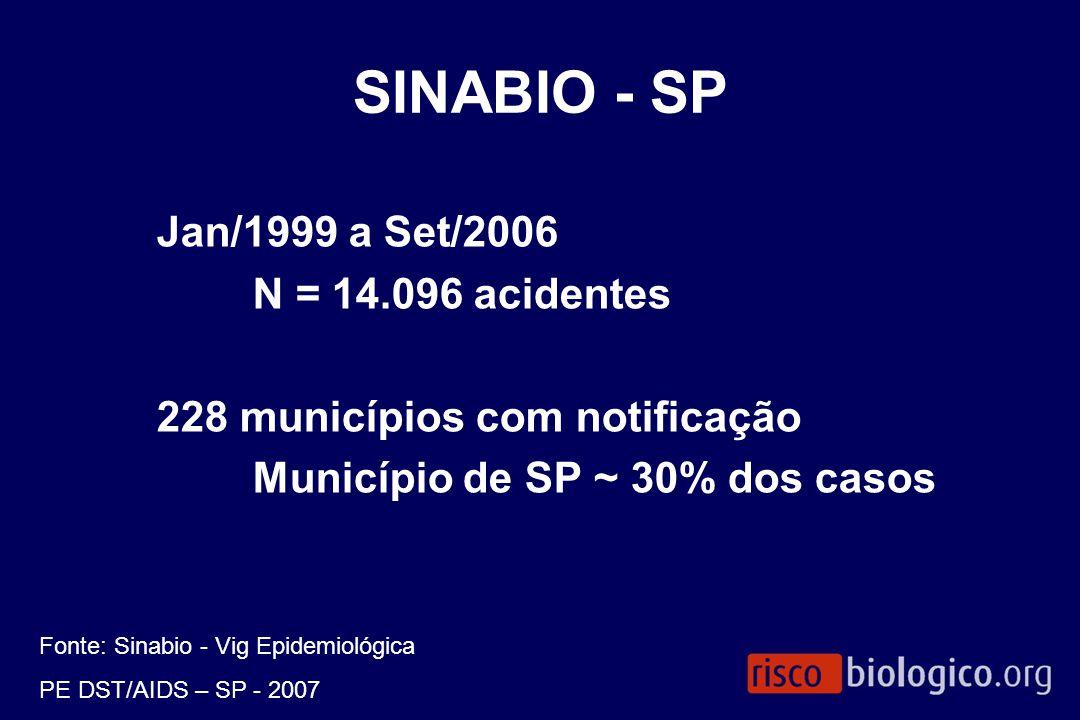 SINABIO - SP Jan/1999 a Set/2006 N = 14.096 acidentes
