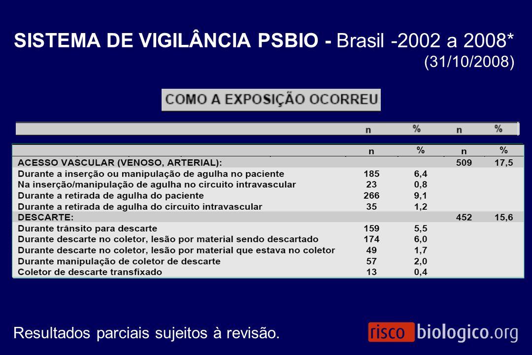 SISTEMA DE VIGILÂNCIA PSBIO - Brasil -2002 a 2008* (31/10/2008)