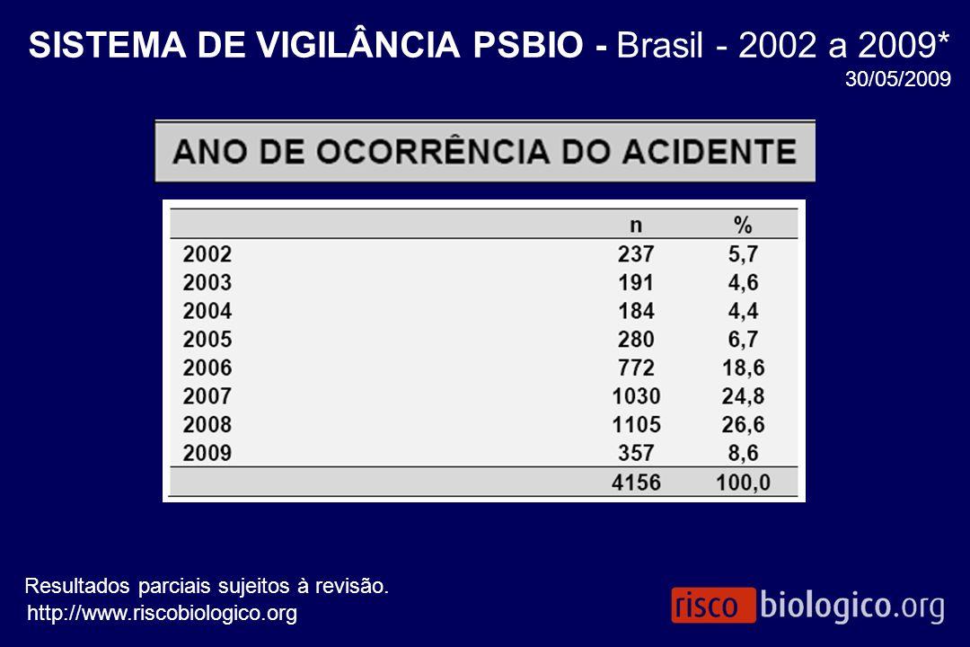 SISTEMA DE VIGILÂNCIA PSBIO - Brasil - 2002 a 2009*