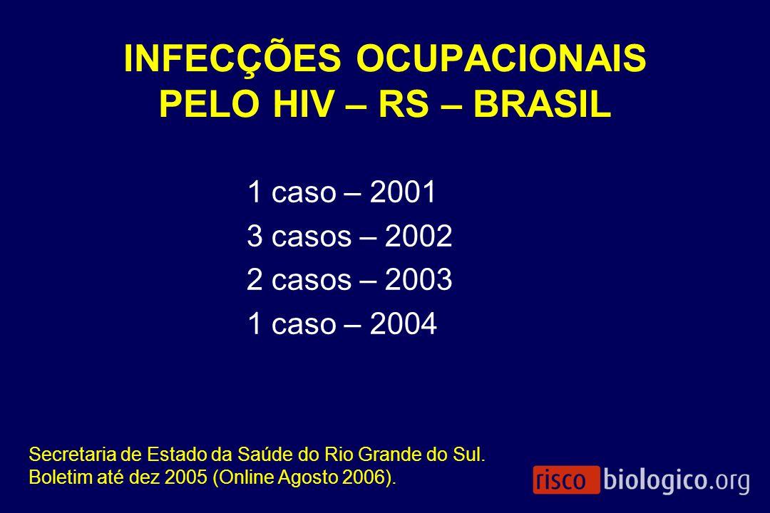 INFECÇÕES OCUPACIONAIS PELO HIV – RS – BRASIL