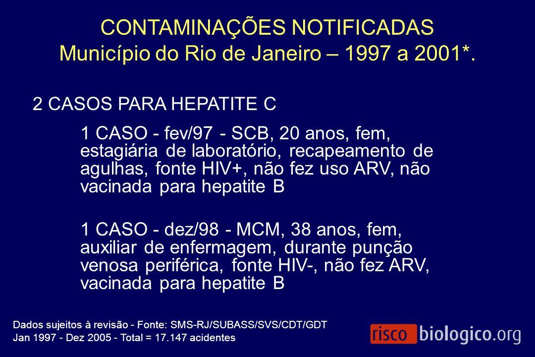 CONTAMINAÇÕES NOTIFICADAS Município do Rio de Janeiro – 1997 a 2001*.