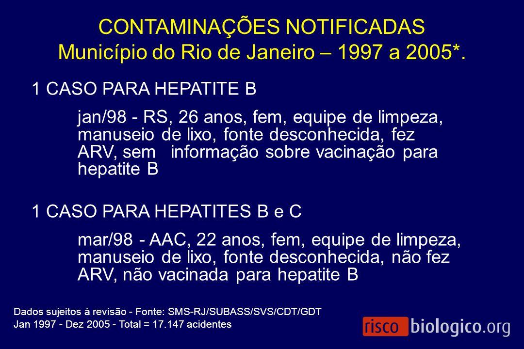 CONTAMINAÇÕES NOTIFICADAS Município do Rio de Janeiro – 1997 a 2005*.