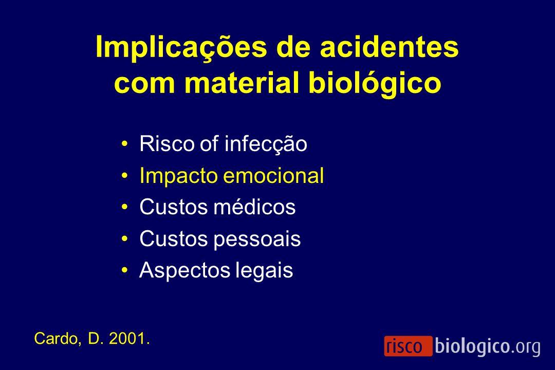 Implicações de acidentes com material biológico