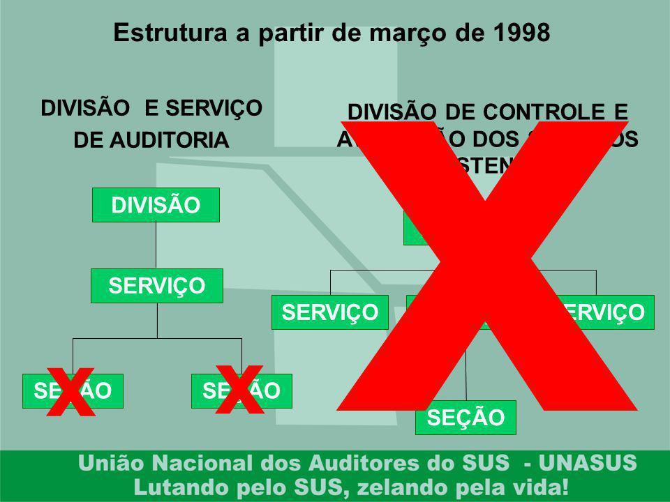 x x x Estrutura a partir de março de 1998 DIVISÃO E SERVIÇO