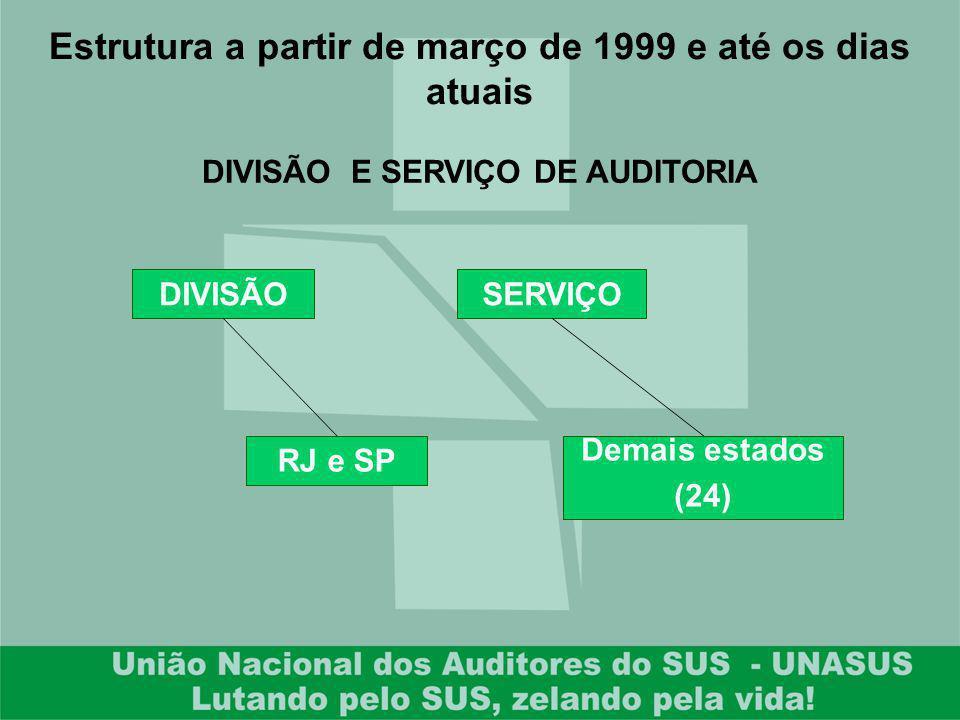 Estrutura a partir de março de 1999 e até os dias atuais