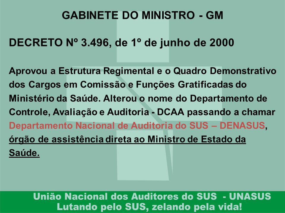 GABINETE DO MINISTRO - GM