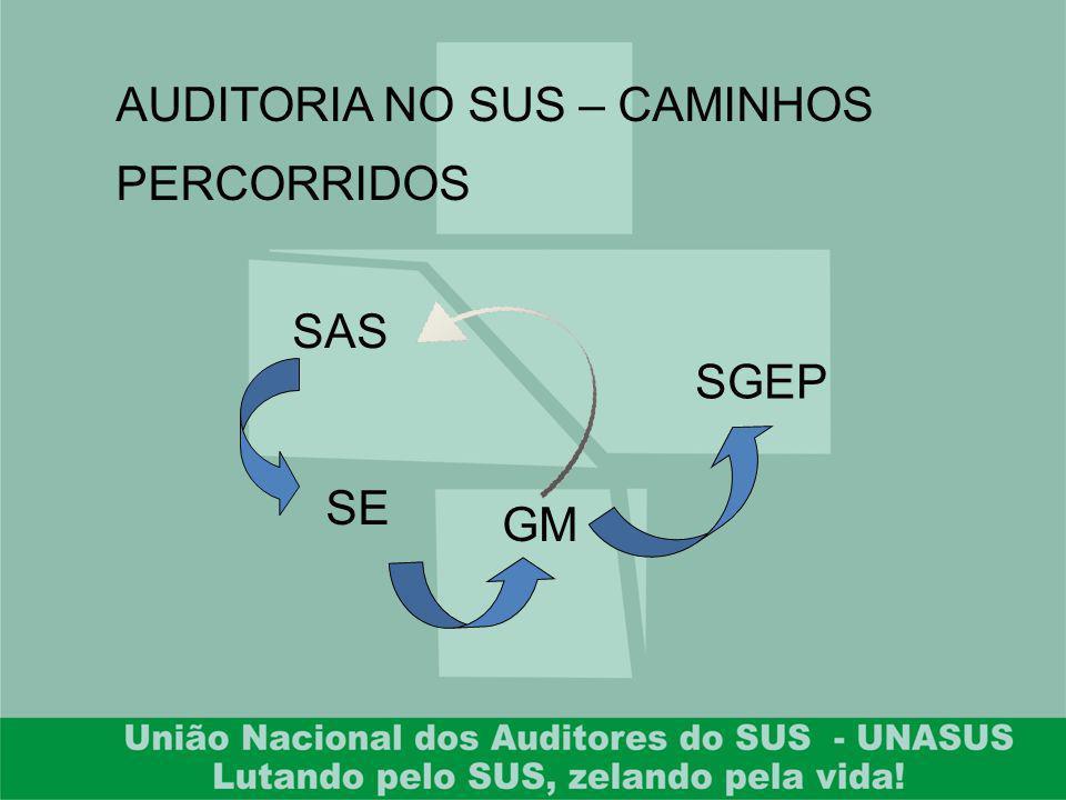 AUDITORIA NO SUS – CAMINHOS PERCORRIDOS