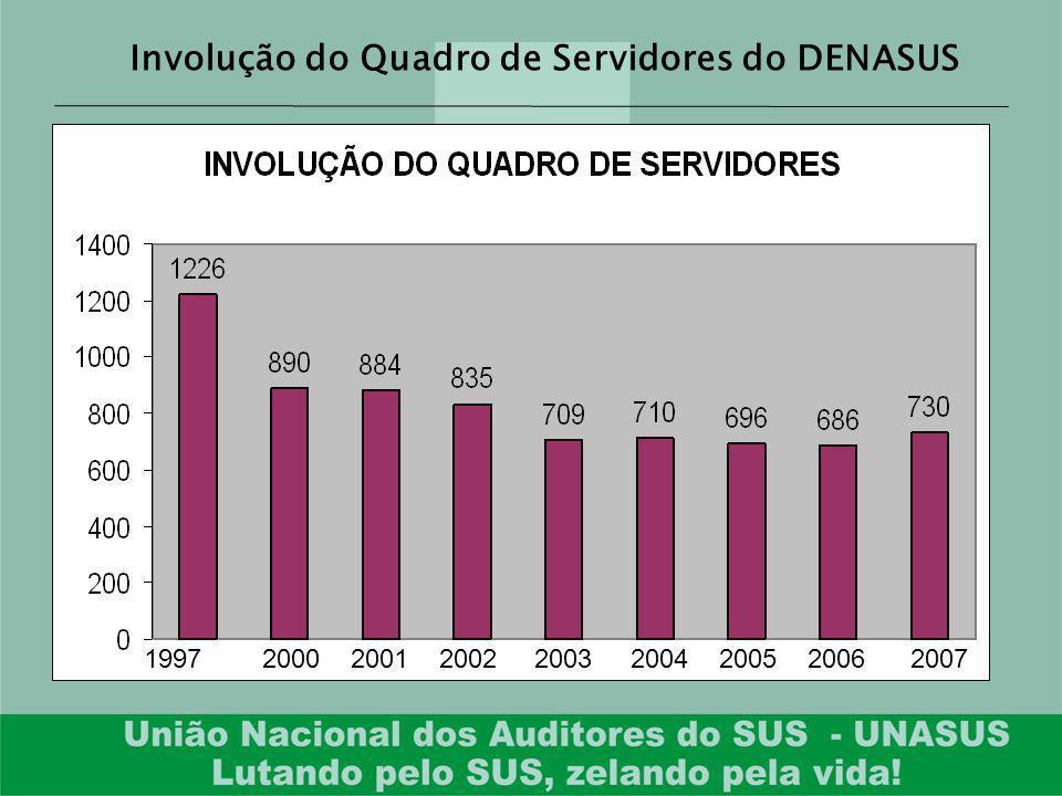 Involução do Quadro de Servidores do DENASUS