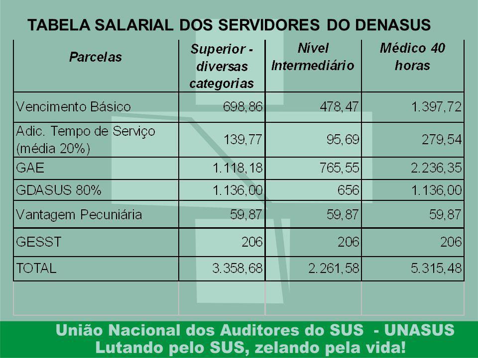 TABELA SALARIAL DOS SERVIDORES DO DENASUS