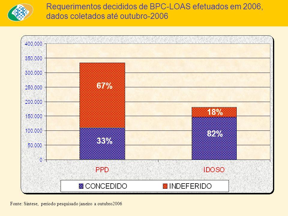Requerimentos decididos de BPC-LOAS efetuados em 2006, dados coletados até outubro-2006