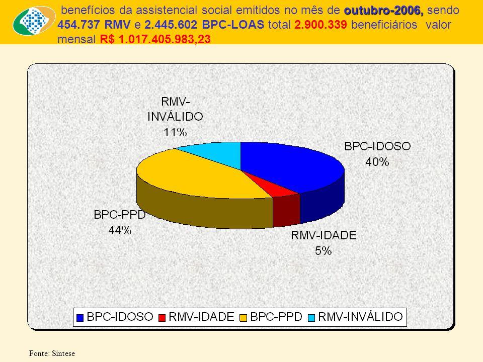 benefícios da assistencial social emitidos no mês de outubro-2006, sendo 454.737 RMV e 2.445.602 BPC-LOAS total 2.900.339 beneficiários valor mensal R$ 1.017.405.983,23