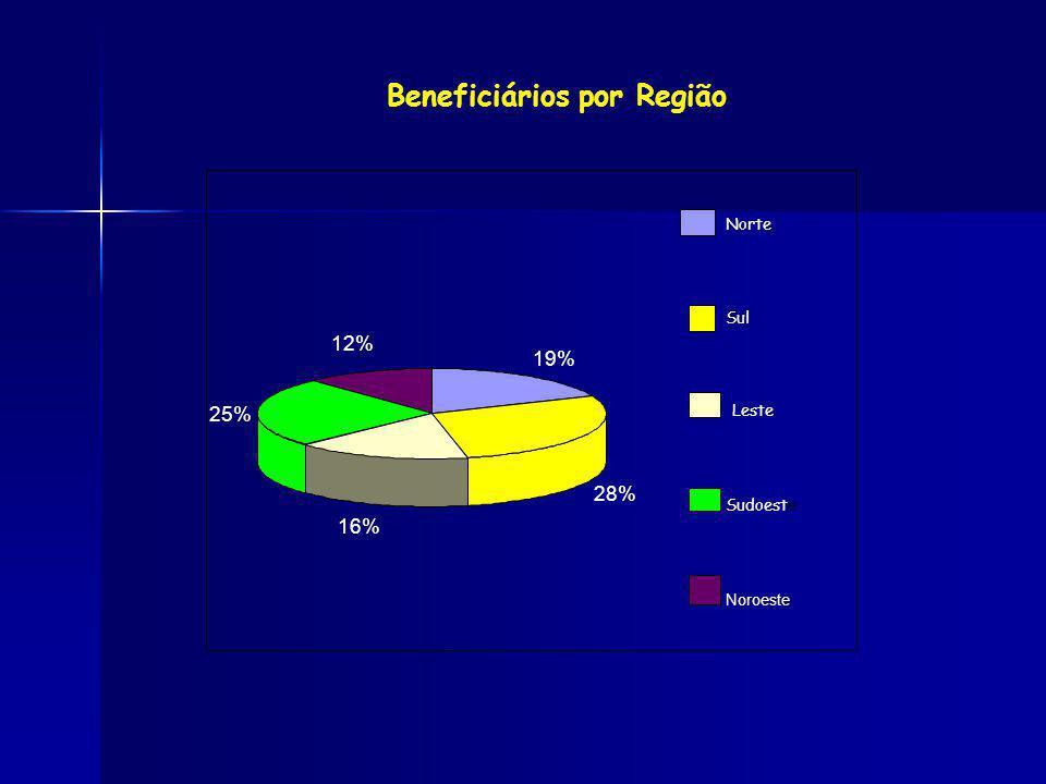 Beneficiários por Região