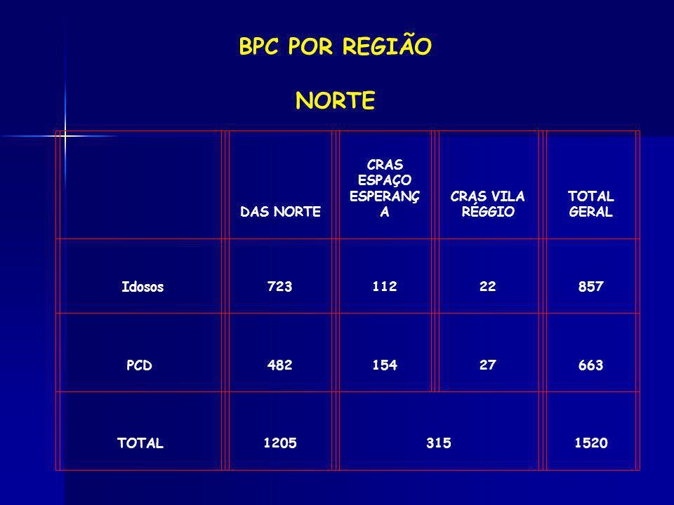 BPC POR REGIÃO NORTE DAS NORTE CRAS ESPAÇO ESPERANÇA CRAS VILA RÉGGIO