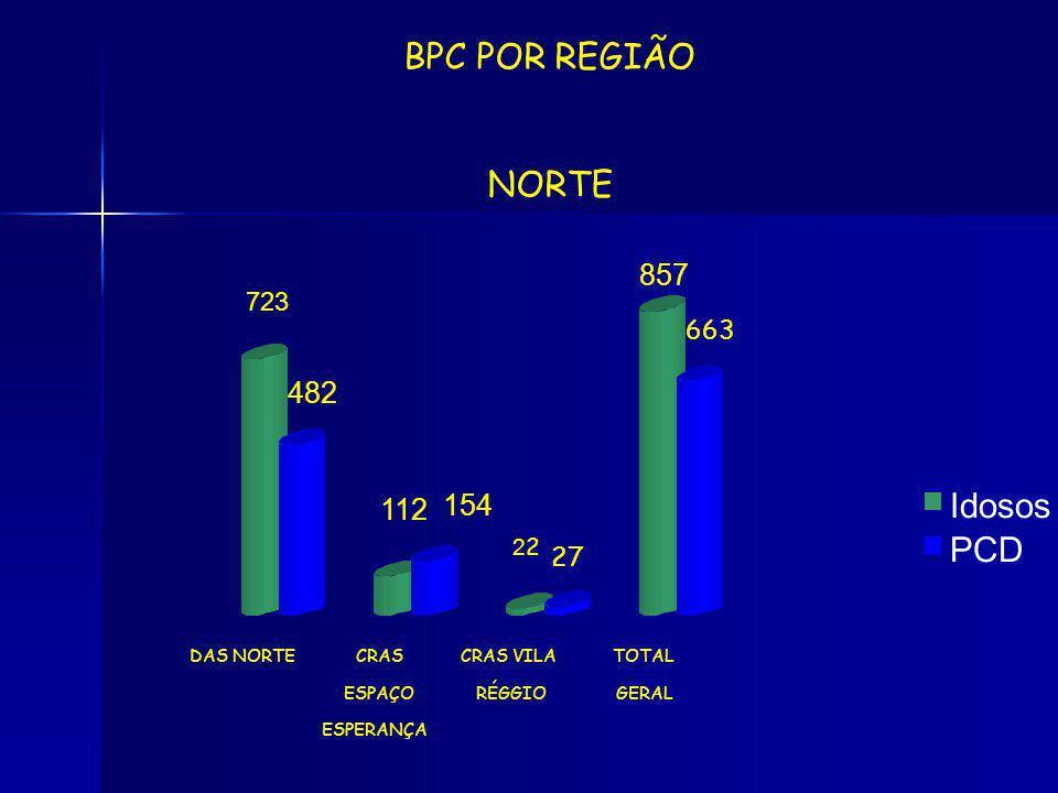 BPC POR REGIÃO NORTE Idosos PCD 857 482 154 112 723 663 27 22