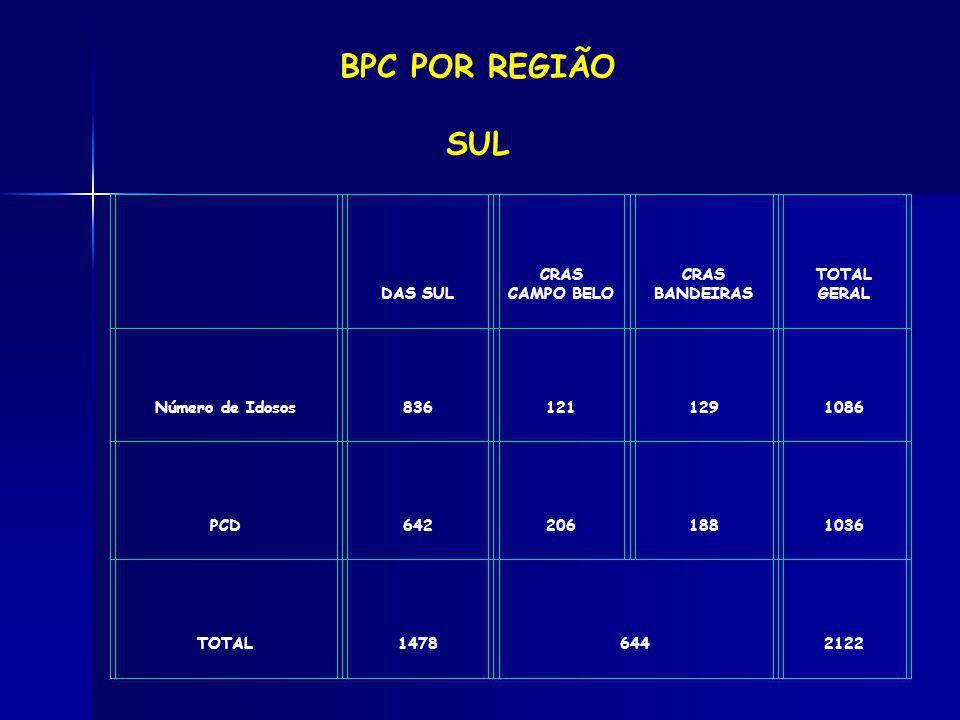 BPC POR REGIÃO SUL DAS SUL CRAS CAMPO BELO CRAS BANDEIRAS TOTAL GERAL